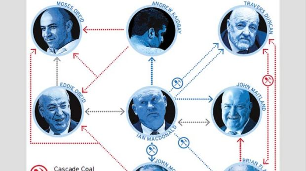 The faces in the puzzle ... blue arrows signal political links; grey arrows signal personal relationships; and red ...