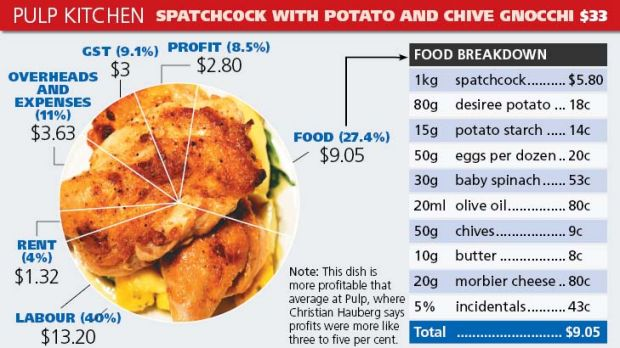 Pulp Kitchen's meal cost breakdown.