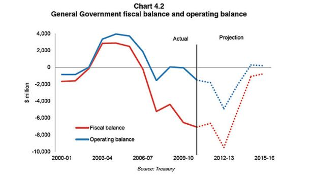 This chart, from the Costello audit report, shows how the projections for Queensland's operating balance and fiscal ...