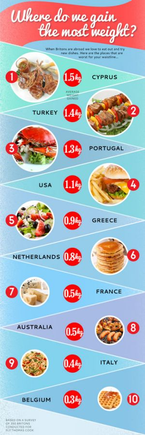 Mediterannean diet not so healthy for tourists ... top countries for weight gain.