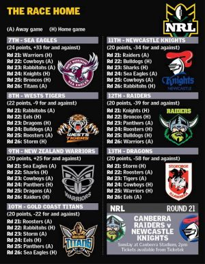 The run to the NRL finals for the remaining contenders.