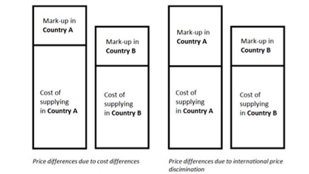 A diagram explaining price discrimination.