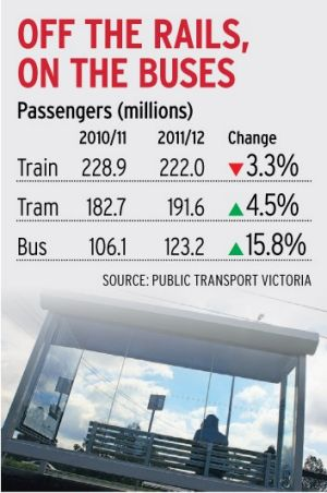 Passengers using trains, trams and buses in Melbourne in the past two financial years.