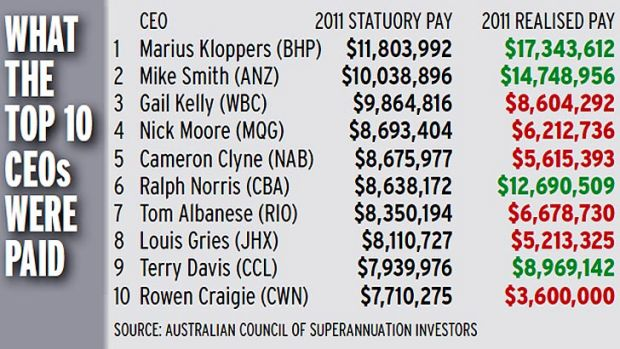CEO pay.