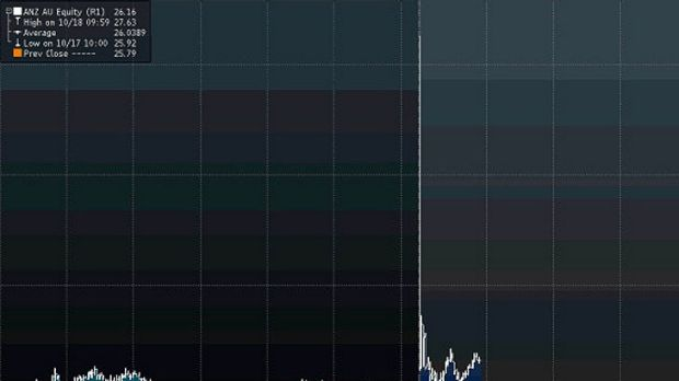 Chart showing the spike and then sudden fall in the ANZ share price early today.