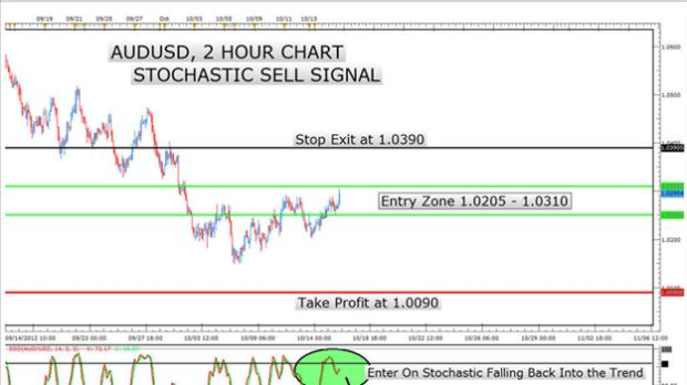 Stochastic Trading Signal Breakdown for the Week