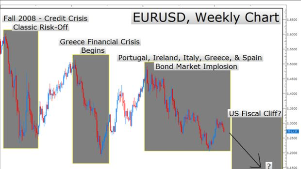 "LEARN FOREX – Trading ""Risk-Off"" Currencies as US Fiscal Cliff Looms"