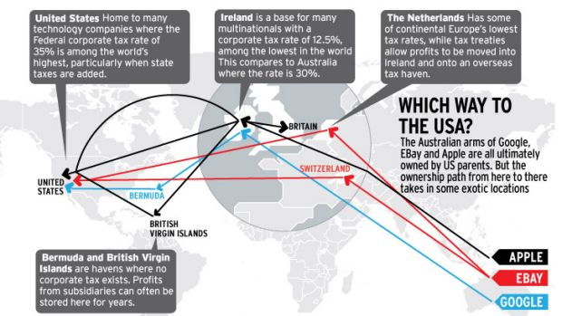 Which way to the USA? The Australian arms of Google, EBay and Apple are all ultimately owned US parents. But the ...
