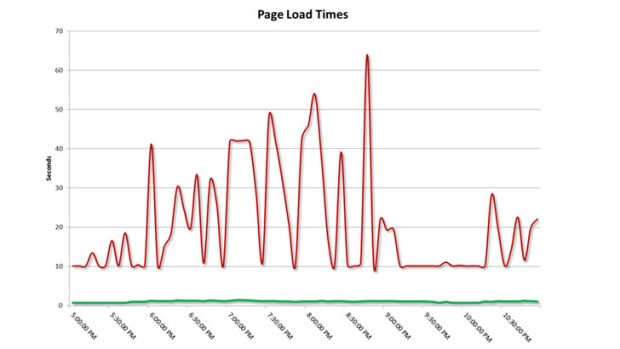 The page load times from last year in aggregate for the worst performing sites and the best performing sites.