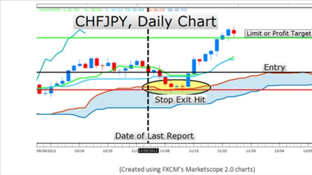 Daily forex trend report