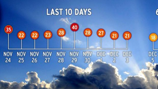 The numbers don't lie ... Melbourne is in for a weather rollercoaster.
