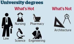 In trend ... job prospects in law, engineering, medicine and science after graduation will be highly sought.