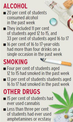 Drinking was most common among students aged 16 and 17.