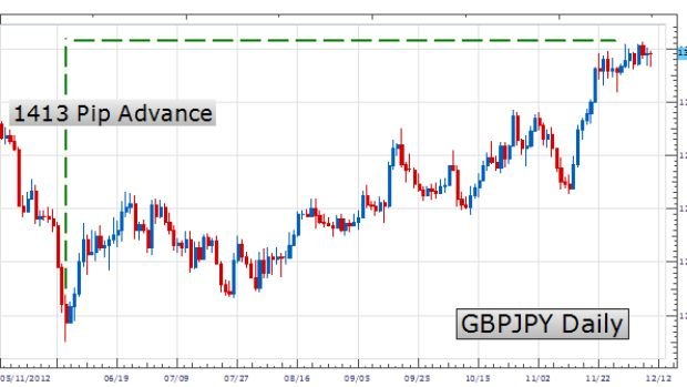 Learn Forex: Trading Trends with PSAR
