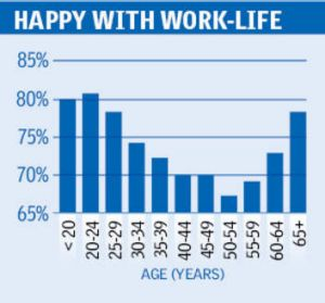 Source: State of the Service Report, 2011-12.