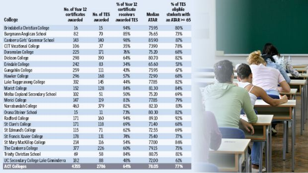 2012 ATAR results for ACT schools.