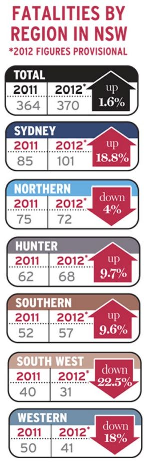 NSW roal toll for 2012.