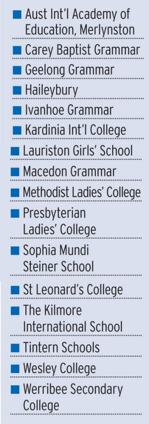 Victorian schools that offer the International Baccalaureate Diploma.