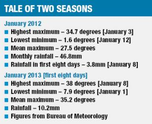 Tale of two seasons