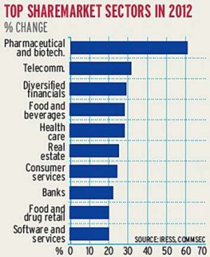 Gainers ... how the sectors performed in 2012.