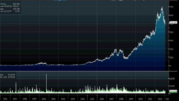 The rise (and fall?) of Apple - stock price development since the mid-1990s.