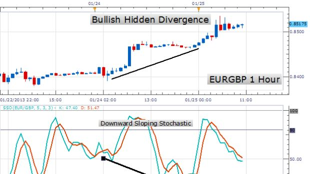 Learn Forex: Trade Stochastics With Hidden Divergence