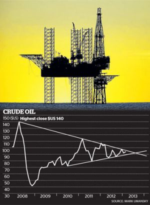 The price of crude oil starts to even out.