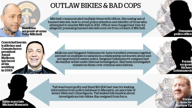 The connections between bikies and police officers.