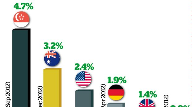 Early adopters: Relative to its population size, Australia has a high proportion of people who are trading online. ...