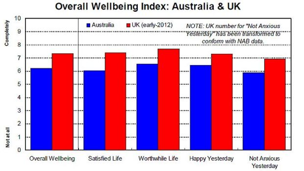 Wellbeing ... Australia's wellbeing score was weaker than those recorded in the UK survey last year.