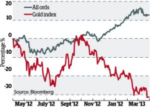 Gold versus the All Ords