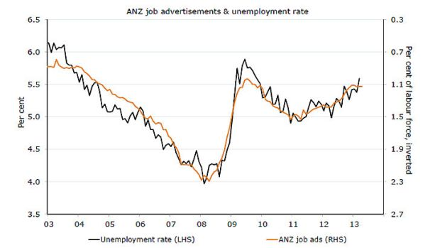 ANZ job advertisements surveyed ... a decline for the second consecutive month.