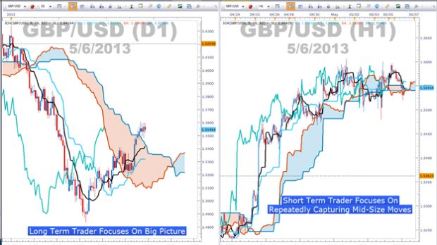 Trading Ichimoku on Smaller Time Frames