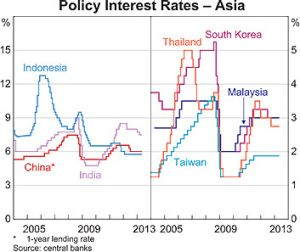 Interest rates ... the movements in Asia.