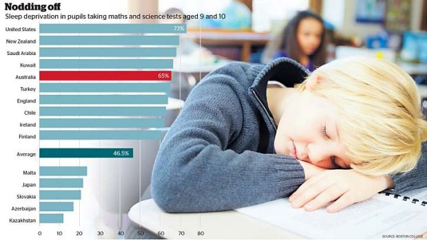 sleep deprivation among students According to a study by the center for disease control and prevention, almost 70 percent of teens are not getting the recommended hours of sleep this lack of sleep is associated with a variety of risky behaviors such as physical inactivity, alcohol consumption, cigarette smoking, fighting, and sexual promiscuity.