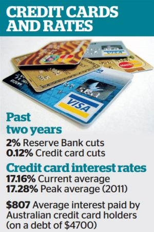 Interest rate cuts aren't being passed on to credit card customers.