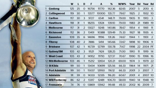 Cats lead the way ... the best result from 150 matches.