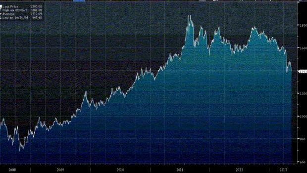 The gold price over the past five years.