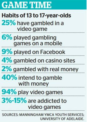 Statistics on teenagers' gambling habits.