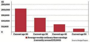 Retirement savings rise