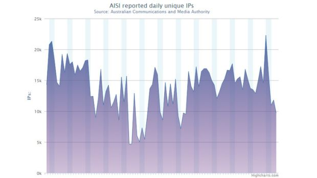 Reported unique IP addresses with infections from February 22 to May 22, 2013.
