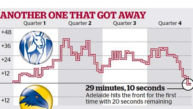 Graph showing the amount of time that North had the lead, compared to Adelaide.