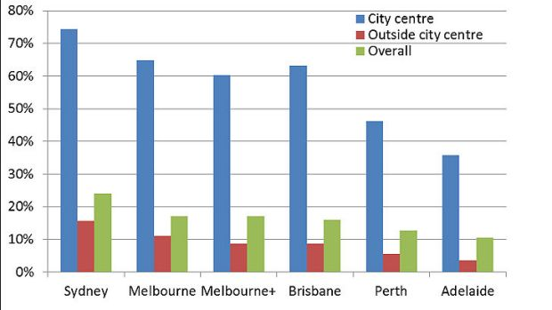 Public transport mode share of journeys to work by work location (Census 2011). Source: Chartingtransport.com