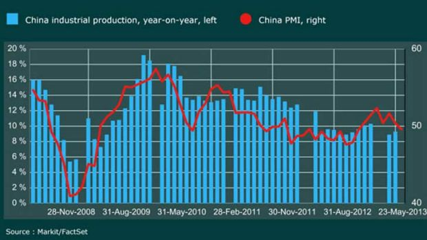 Industrial production is still strong.