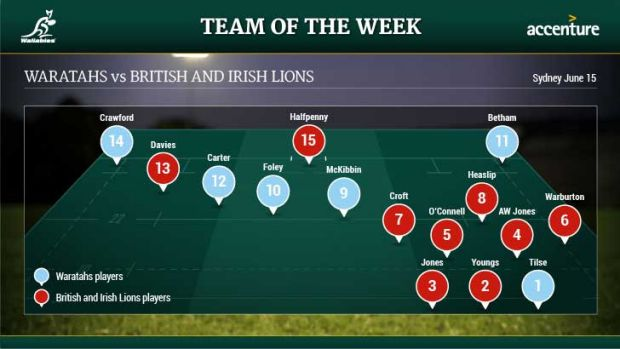 The Waratahs may have been beaten by 30 points but still managed to make up one third of the team of the match.
