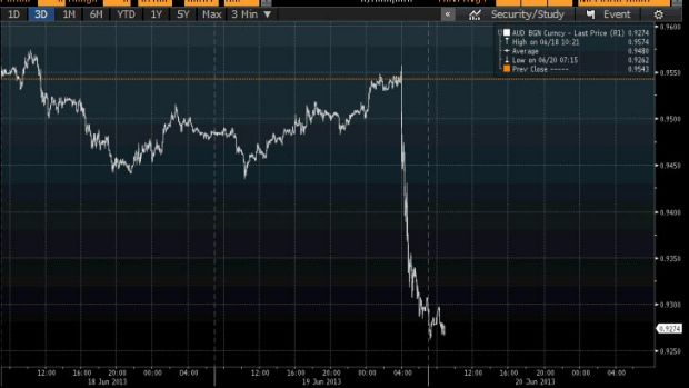 Fall ... The Australian dollar over the past three days.