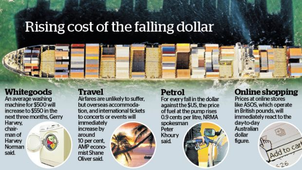 Many sectors are feeling the impact of the falling dollar.