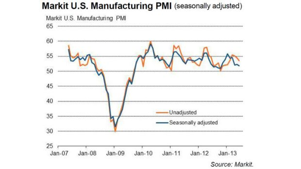 Growing, but at a slower rate ... US PMI for June.