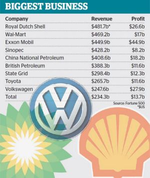 Big oil's good fortune dominates top 10 firms