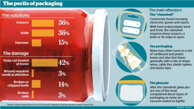 Repeat offenders: do you recognise these packaging frustrations?